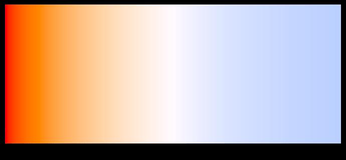 Температура светодиодных ламп