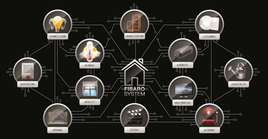 Протокол ZigBee в системах умного дома