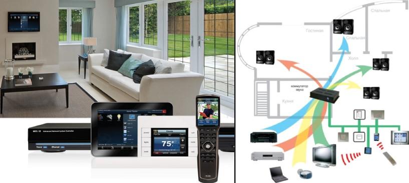 Мультирум: зачем раздавать аудио и видео в доме
